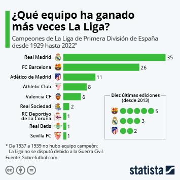 Infografía - Clubs campeones de La Liga