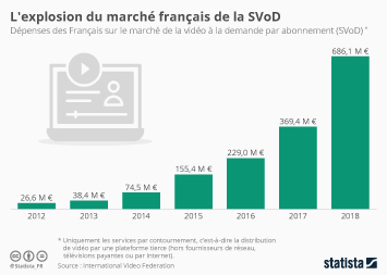 Infographie - evolution marche svod video a la demande abonnement en france