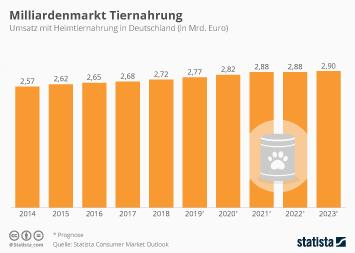 Infografik - Umsatz mit Heimtiernahrung in Deutschland