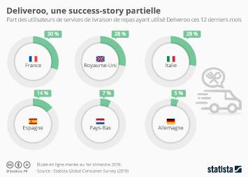 Infographie - part consommateurs utilisant deliveroo par pays