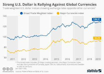 Infographic - U.S. dollar exchange index rates
