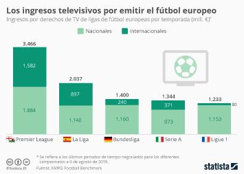 Infografía - Ingresos procedentes de derechos de televisión de ligas de fútbol europeas