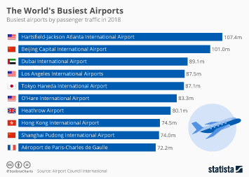 Infographic - busiest airports by passenger traffic