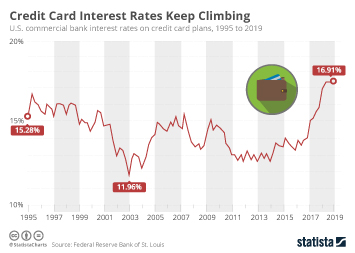 Infographic - credit card interest rate