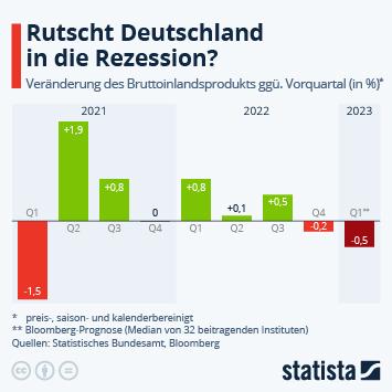 Infografik - Entwicklung des Bruttoinlandsprodukts in Deutschland