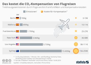 Infografik - CO2-Kompensation von Flugreisen
