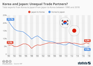 Infographic - share of export between Korea and Japan