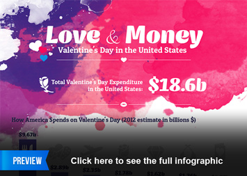 Infographic: Love & Money – Valentines Day in the United States | Statista