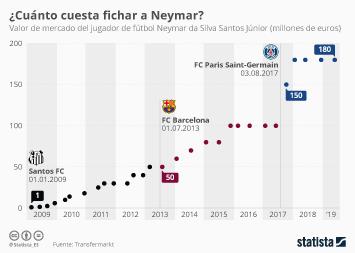 Infografía - Valor de mercado del jugador de fútbol Neymar