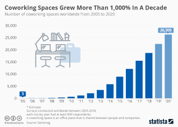 Infographic: Coworking Spaces Grew More Than 1,000% In A Decade | Statista