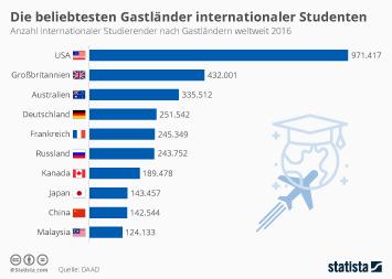 Infografik - Die Grafik zeigt die Anzahl internationaler Studierender nach Gastländern weltweit 2016.