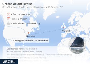Infografik - Fakten zu Greta Thunbergs Segelreise zum Klimagipfel