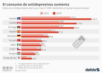 Infografía: El consumo de antidepresivos se dispara  | Statista