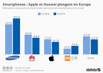 Infographie: Smartphones : Apple et Huawei plongent en Europe | Statista