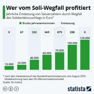 Infografik - Steuerentlastung durch Wegfall des Solidaritätszuschlags
