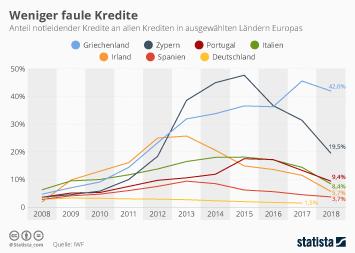 Infografik - Anteil notleidender Kredite in Euro-Ländern