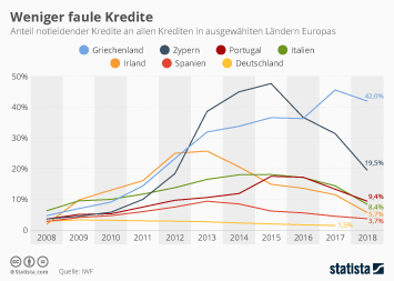 Infografik: Weniger faule Kredite | Statista