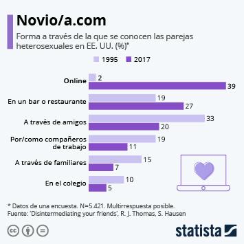 Infografía - Forma a través de la que se conocen las parejas en EE.UU
