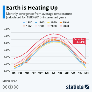 Infographic - global warming monthly divergence