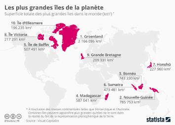 Infographie - les plus grandes iles du monde