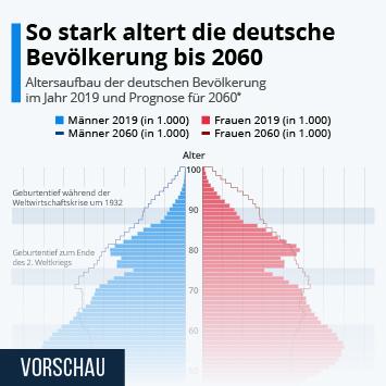 Infografik - Altersaufbau der deutschen Bevölkerung