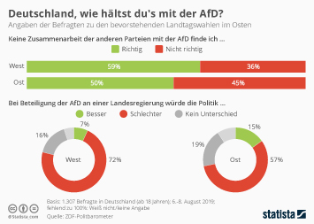 Infografik - Umfrage zur AfD vor den Landtagswahlen 2019