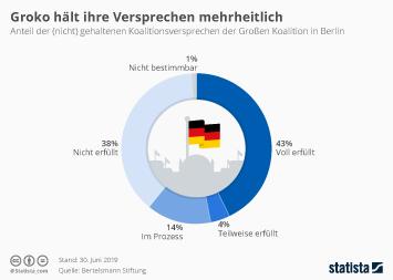 Infografik - Koalitionsversprechend er Großen Koalition in Berlin