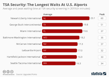 Infographic - average and peak waiting time at TSA security screening