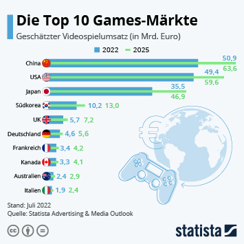 Infografik - Top Märkte nach Umsatz mit Videospielen