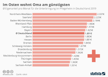 Infografik - Kosten für einen Pflegeheimplatz nach Bundesländern