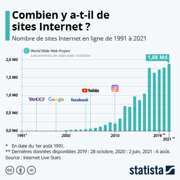 Infographie - Combien y a-t-il de sites Internet ?