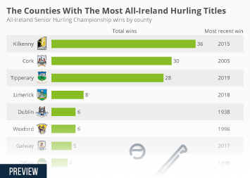 Infographic - All-Ireland Senior Hurling Championship wins by county