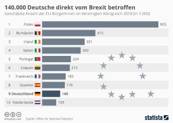 Infografik - Anzahl der EU-BürgerInnen im Vereinigten Königreich