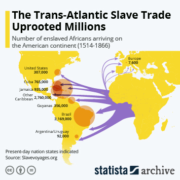 Infographic - trans-atlantic slave trade by country/region