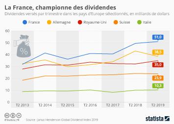 Infographie - montant des dividendes verses aux entreprises france europe