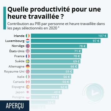 Infographie - productivite horaire du travail par pays