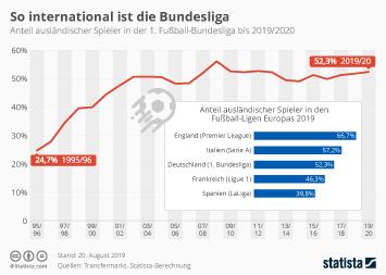 Infografik - Anteil ausländischer Spieler in der Fußball-Bundesliga