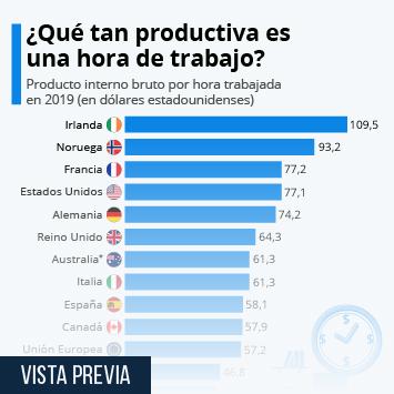Infografía - PIB per capita por hora de trabajo en países de la OCDE