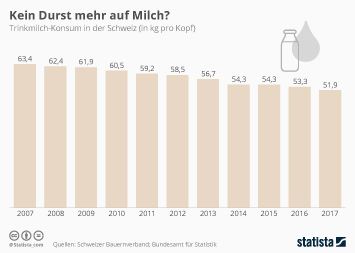 Infografik - Pro-Kopf-Milchkonsum in der Schweiz