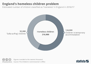 Infographic - homeless children england cco