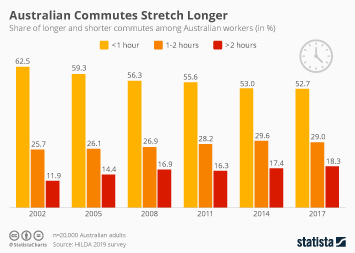 Infographic - duration of Australian commutes