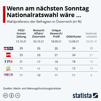 Infografik - Wenn am nächsten Sonntag Nationalratswahl wäre...