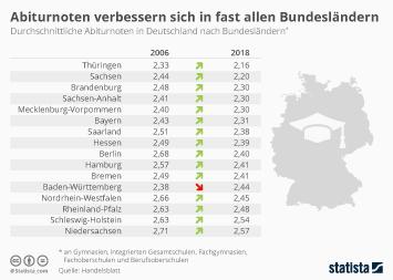 Infografik - Abiturnoten in Deutschland nach Bundesländern