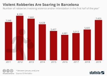 Infographic - number of violent robberies in Barcelona