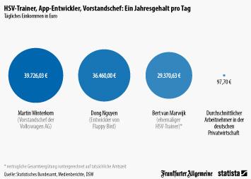 Infografik - Tägliches Einkommen von Winterkorn, Nguyen und van Marwijk