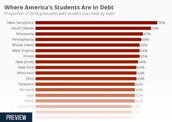 Infographic - proportion of graduates with student loan debt by state