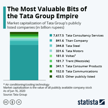 Infographic - Tata Group market caps