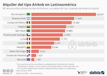 Infografía - Número de anuncios activos de tipo Airbnb en ciudades latinoamericanas