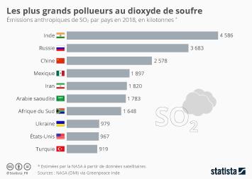 Infographie - plus grands pollueurs dioxyde de soufre emissions so2 par pays