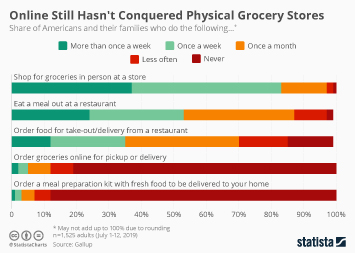 Infographic - views on physical and online grocery shopping
